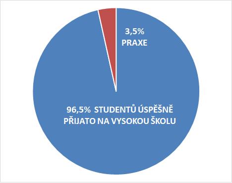 Graf úspěšnosti přijetí na VŠ